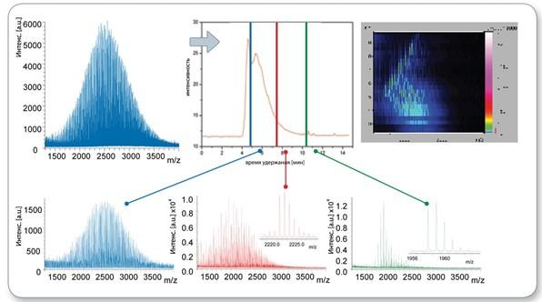 спектрометрический анализ